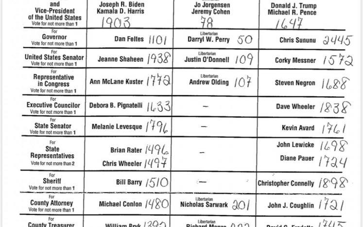 General Election results- November 3, 2020
